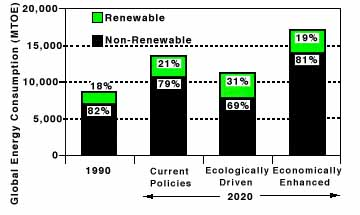 Alternate Energy Futures: 1990 (Current): 18 percent renewable, 82 percent non-renewable; 2020-Current Policies: 21 percent renewable, 79 percent non-renewable; 2020-Ecologically Driven: 31 percent renewable, 69 percent non-renewable; 2020 Economically Enhanced: 19 percent renewable, 81 percent non-renewable. Source: Renewable Energy (see reference number 8).     Key Words: direct fuel use, alternative energy futures, global energy consumption, energy, renewable energy sources, non-renewable energy sources, world energy council, MTOE, global energy consumption MTOE, fuel, renewable fuels, non-renewable fuels, alternate energy sources