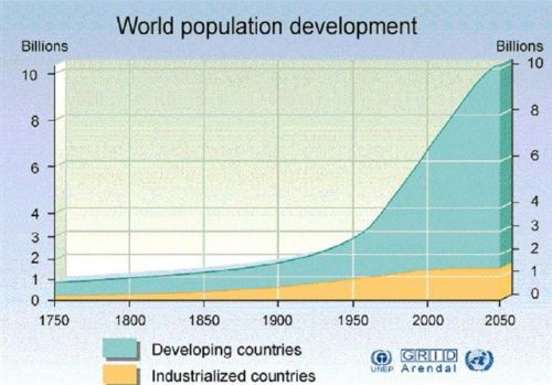 the importance of the issue of the growth of the world population The work used existing research to look at issues surrounding world population growth and to determine effective family planning is even more important as a means.