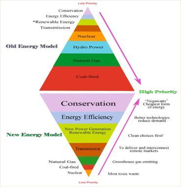 new energy model