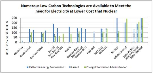 Numerous Low Carbon Technologies are Available to Meet the Need for Electricity at Lower Cost than Nuclear