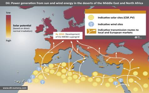 solar and wind potential in MENA nations exported via the developing supergrid