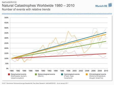 Natural Catastrophes Worldwide 1980-2010