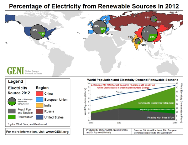 Percentage of Electricity from Renewable Sources in 2012