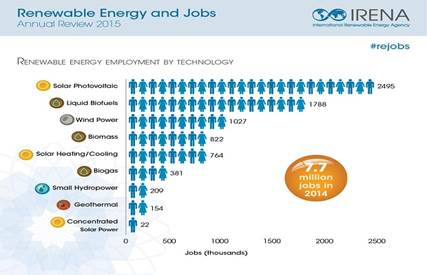 http://www.irena.org/images/REJobs2015_Infographic_1.jpg
