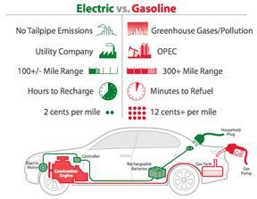 Electric vs. Gas Diagram