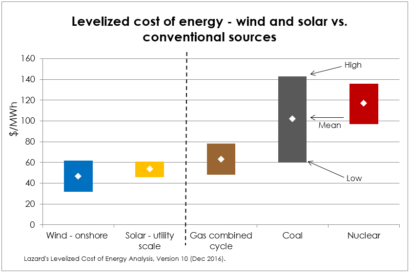 Image result for levelized cost of energy lazard
