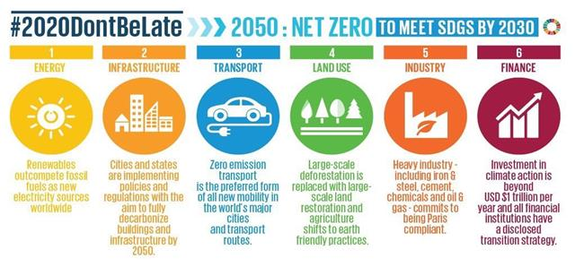 Image result for 2020 climate turning point