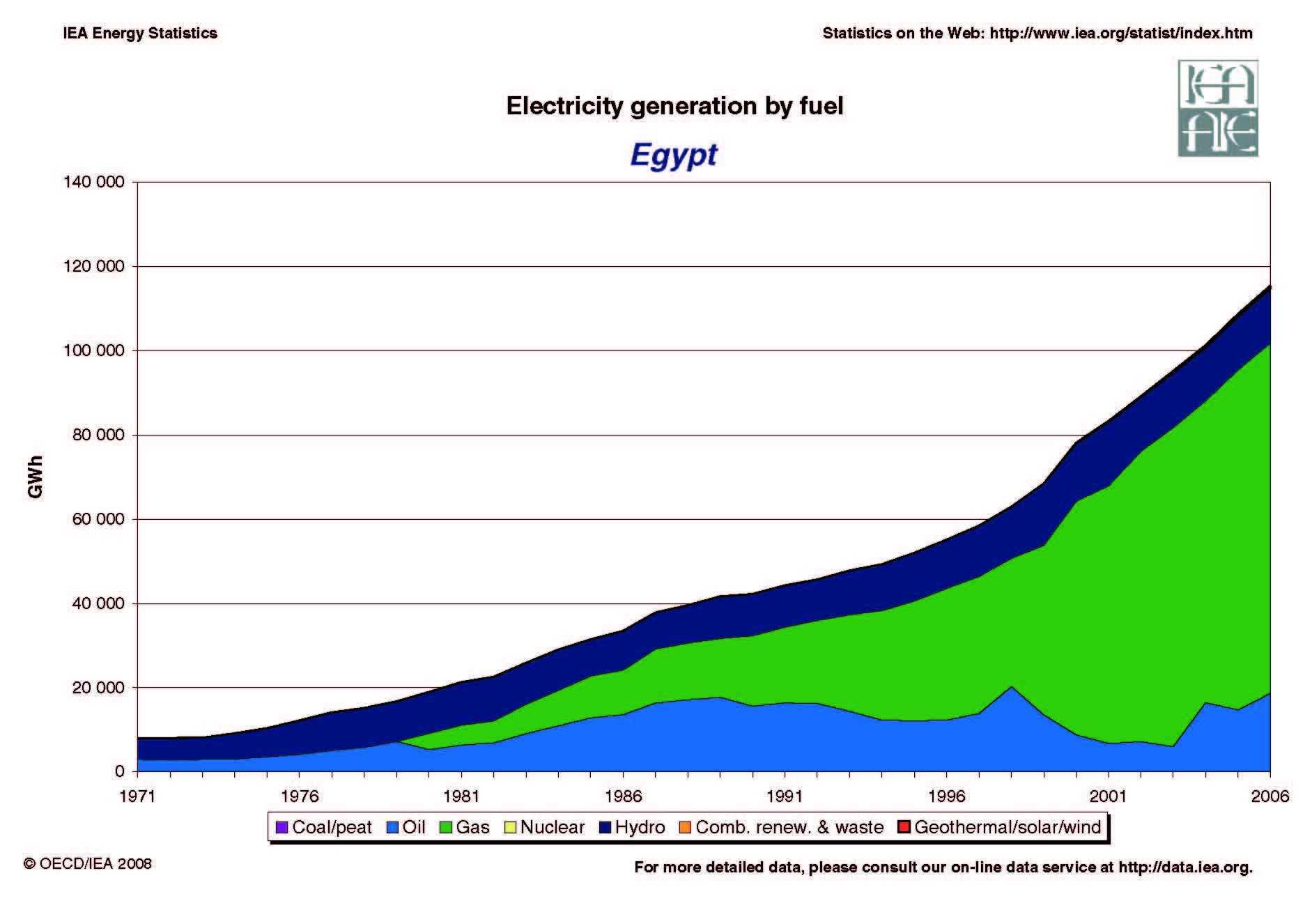 Egypt Electricity Generation By Fuel Energy Issues