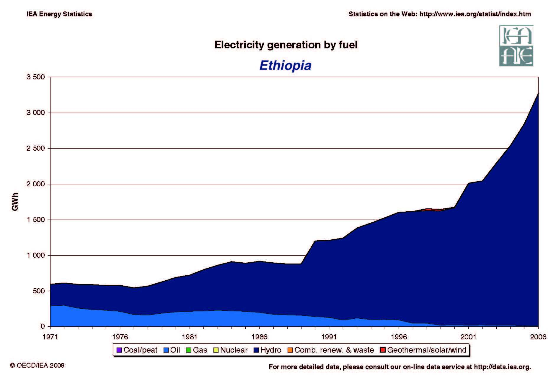 Ethiopia Energy Dashboard Ethiopia Renewable Energy