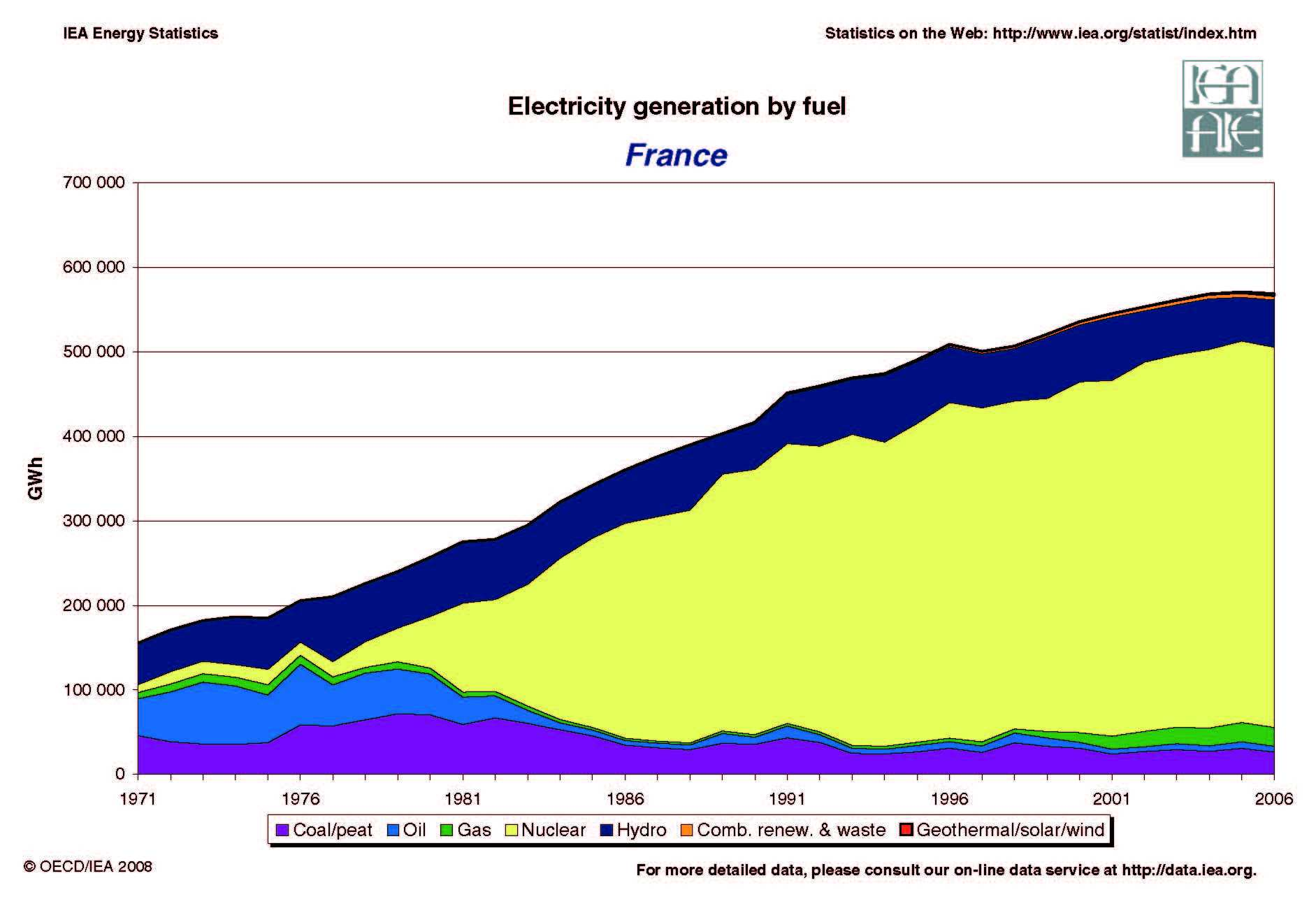 france electricity generation by fuel, energy issues, energy