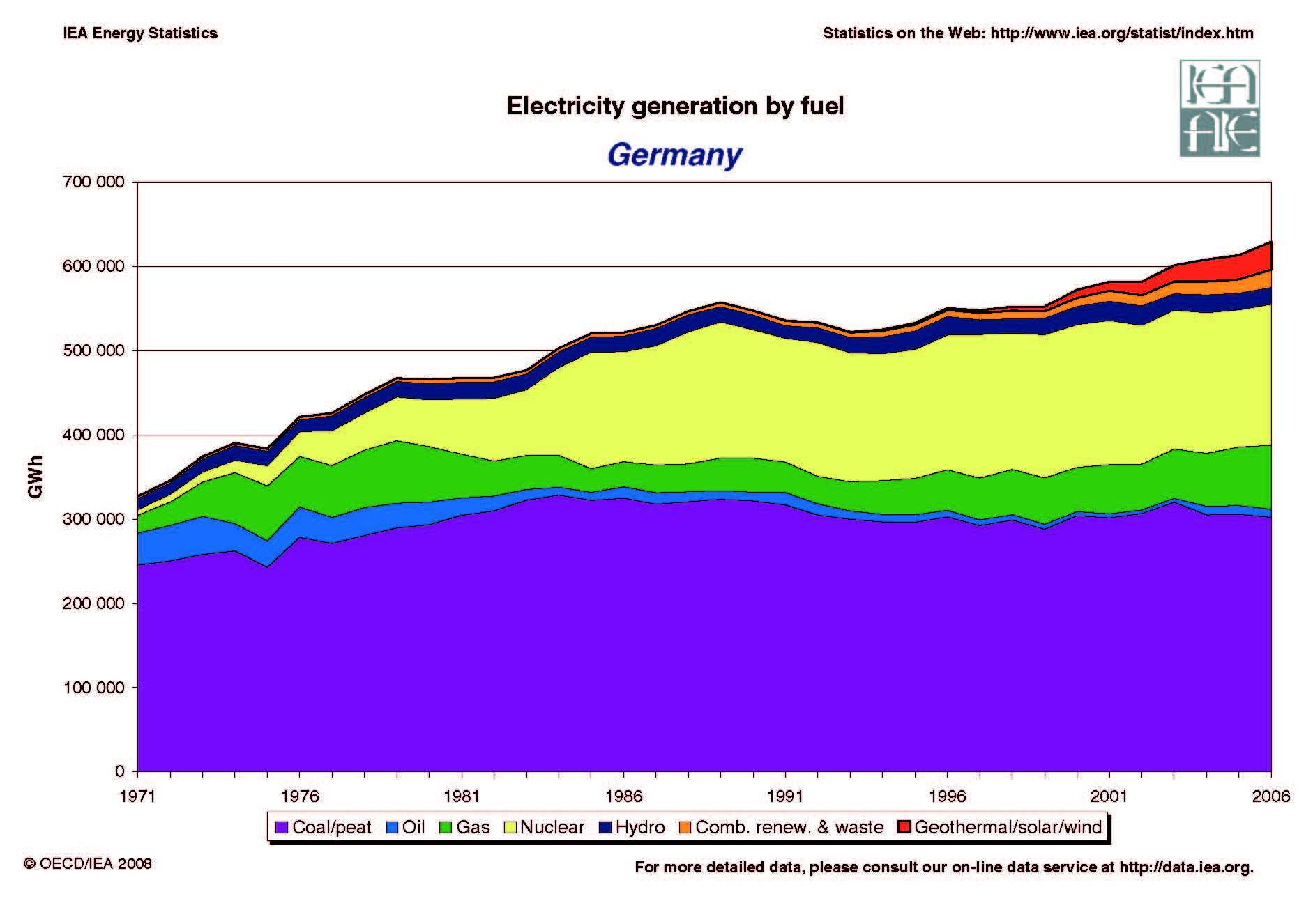 Germany energy Dashboard, Germany renewable energy ...