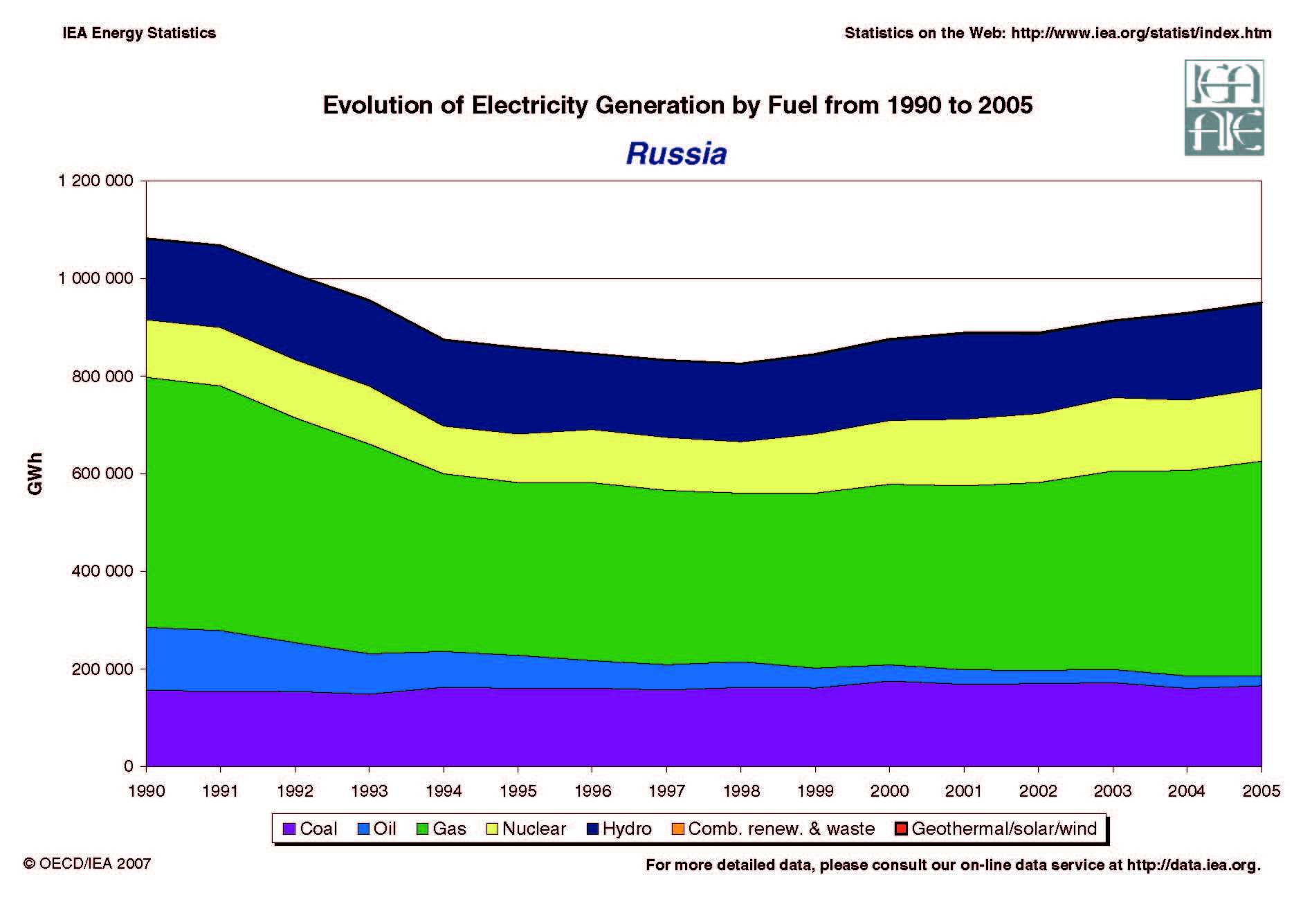 Russia Energy Dashboard Russia Renewable Energy Russia