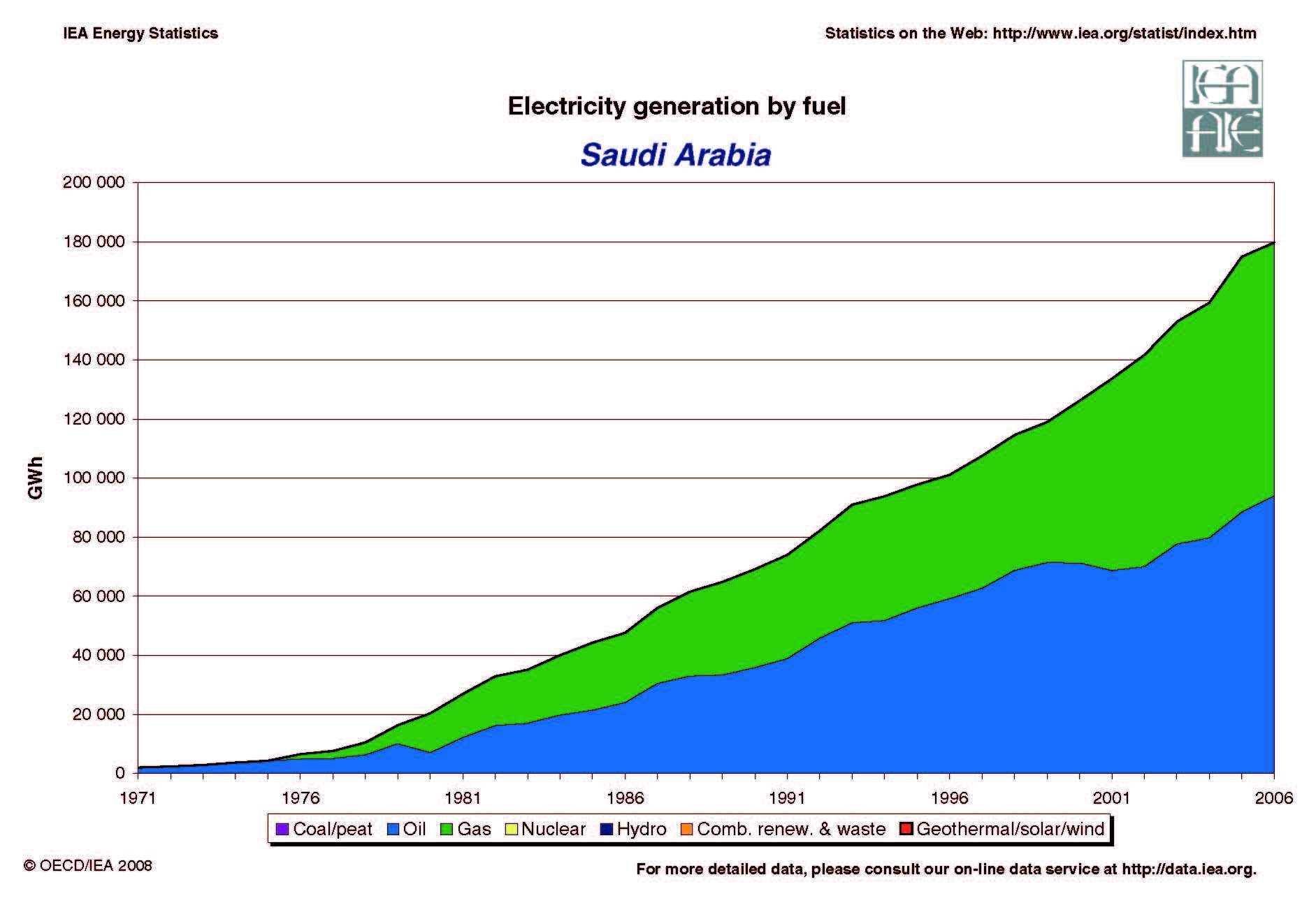 Saudi arabia electricity generation by fuel energy issues energy saudi arabia energy issues sciox Gallery
