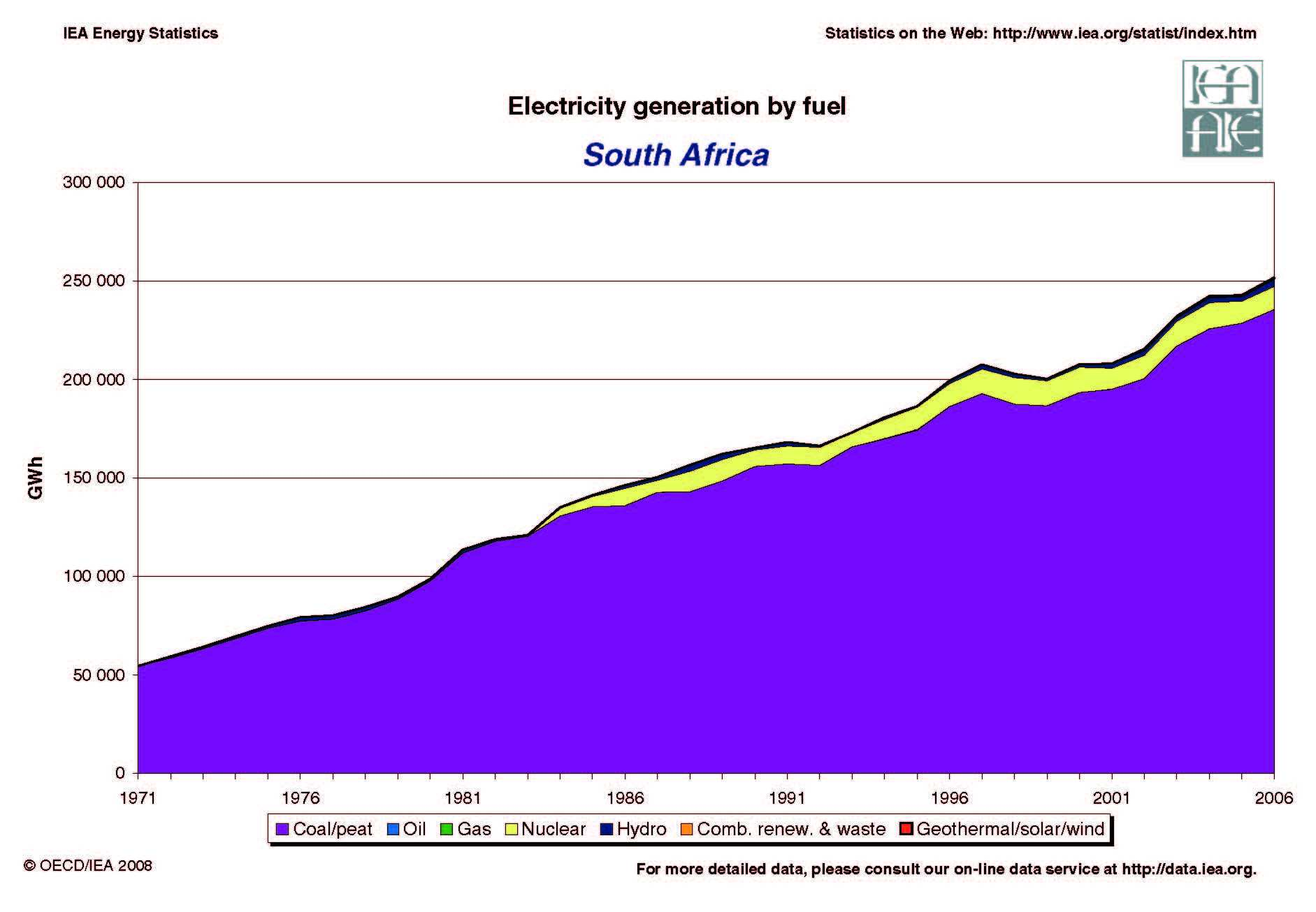 South Africa Energy Dashboard South Africa Renewable