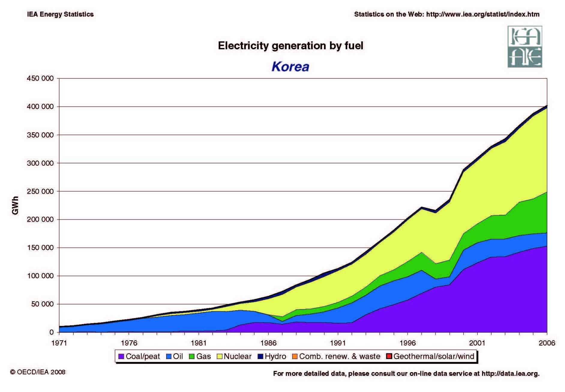 South Korea Energy Dashboard South Korea Renewable Energy South