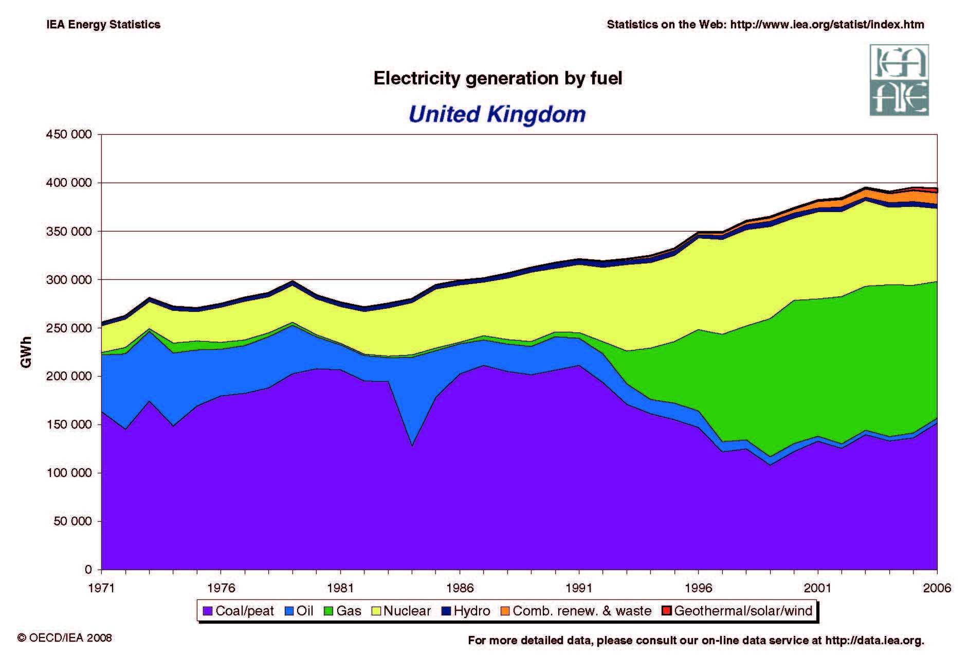 United Kingdom Dashboard, United Kingdom renewable energy, United ...