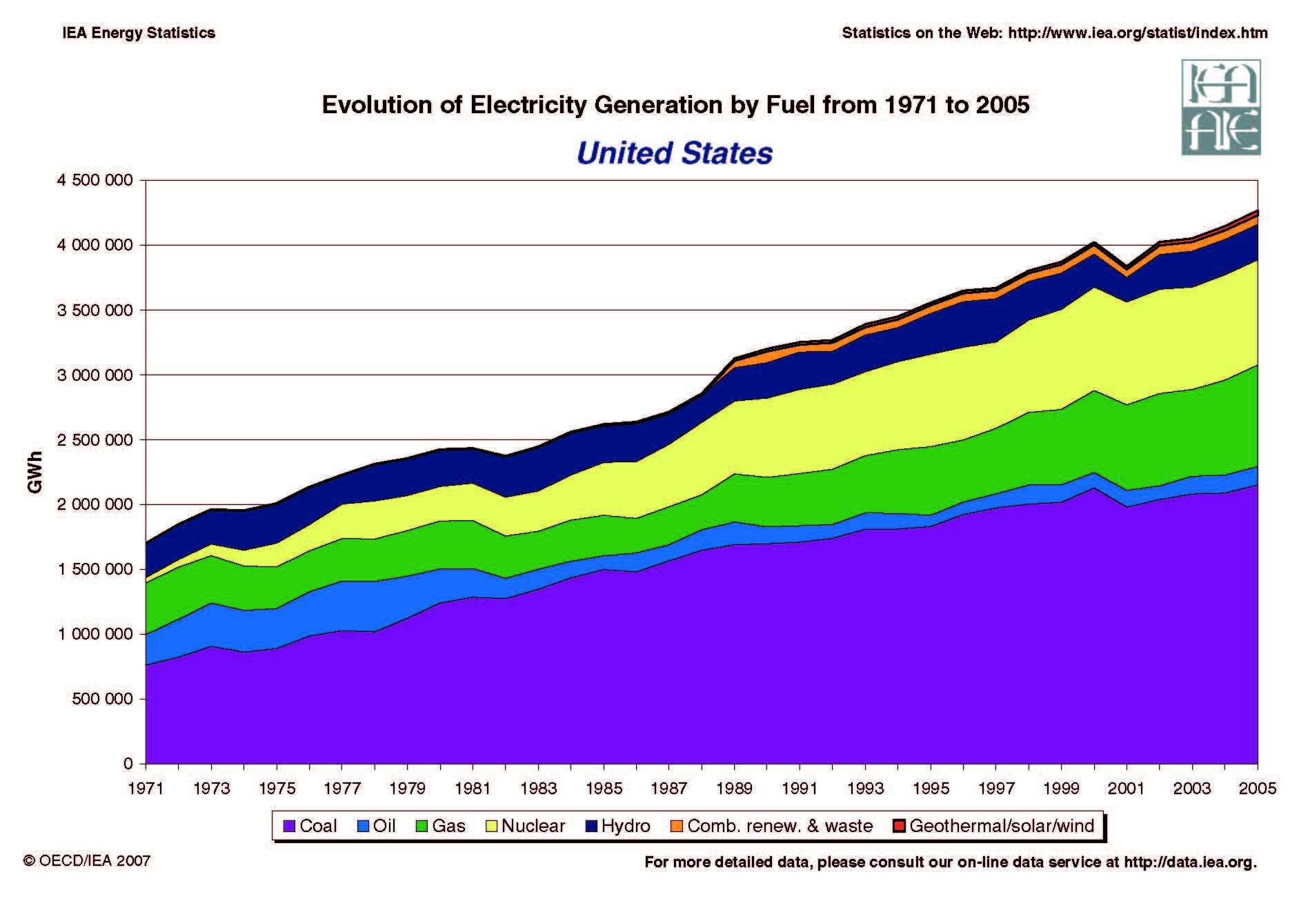 united states dashboard united states renewable energy united