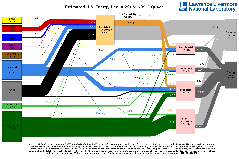 Energy Use Big