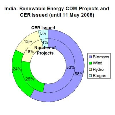 ... -carbon-credits-are-financing-renewable-energy-projects-in-india.jpg