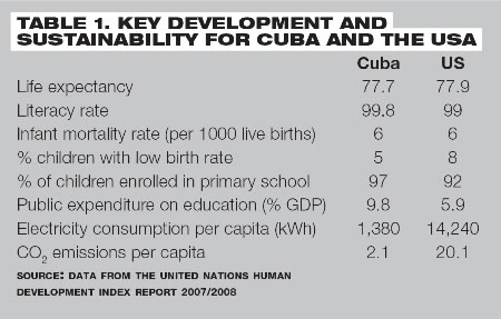 key development and sustainablity for cuba and the USA