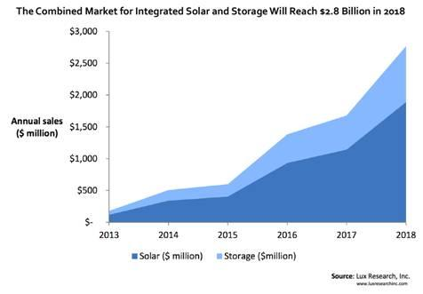 Solar energy market usa