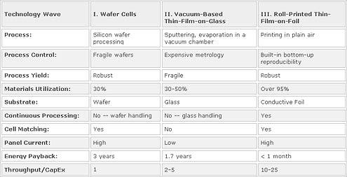Nanosolar's Breakthrough - Solar Now Cheaper than Coal - Nov 23 ...