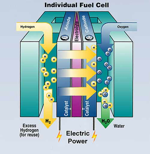 http://www.geni.org/globalenergy/library/technical-articles/generation/title-page-images/fuelcell.jpg